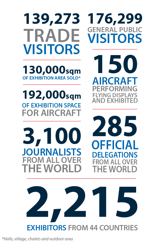 Paris Air Show Infographic — The numbers are exciting!