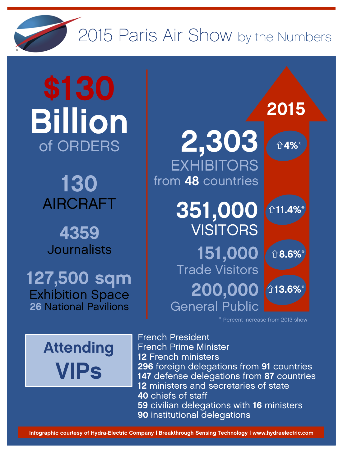 Infographic:  2015 Paris Air Show – Key Figures