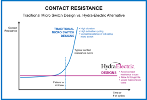 Hydra-Electric Company & Product News